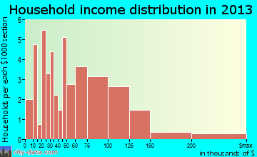Hershey household income distribution