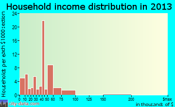 Stateline household income distribution