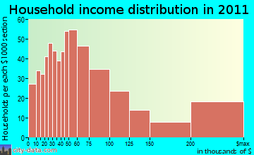 Incline Village household income distribution