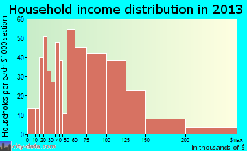 Spanish Springs household income distribution