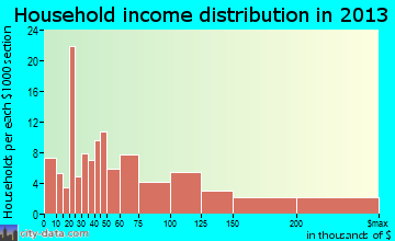 Kingsbury household income distribution