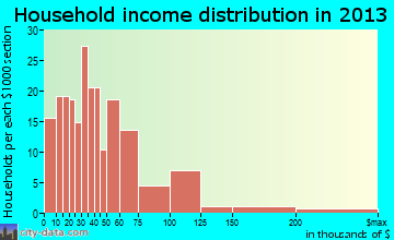 Ely, NV household income distribution