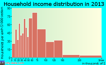 Elko household income distribution