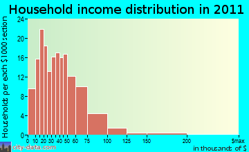 Northumberland household income distribution