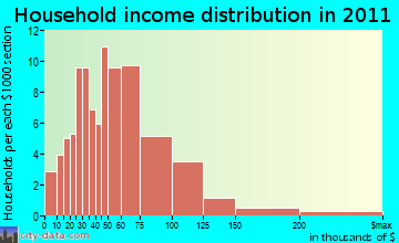 Deering household income distribution