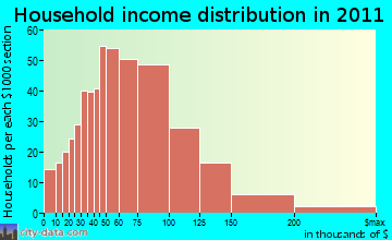 Weare household income distribution