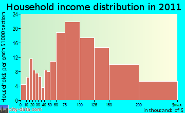 Bow household income distribution
