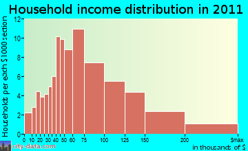 Canterbury household income distribution