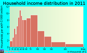 Chichester household income distribution