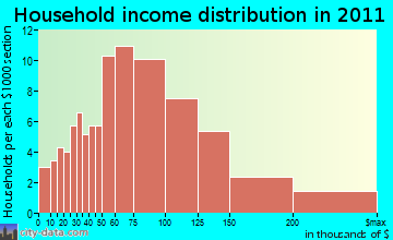 Dunbarton household income distribution