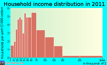 Hill household income distribution