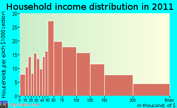 Atkinson household income distribution