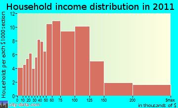 Brentwood household income distribution