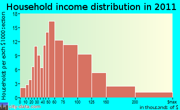 Candia household income distribution