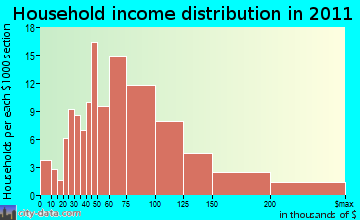 Deerfield household income distribution