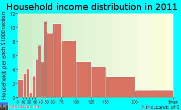 East Kingston household income distribution