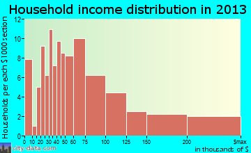 Tontitown household income distribution