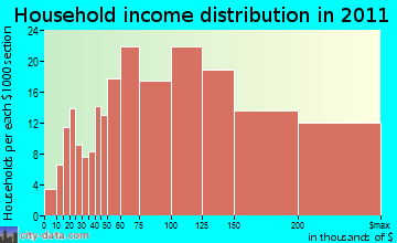 Windham household income distribution