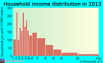 Concord household income distribution