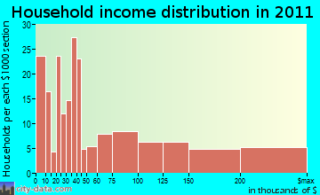 Hanover household income distribution