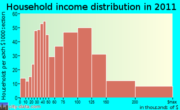 Londonderry household income distribution