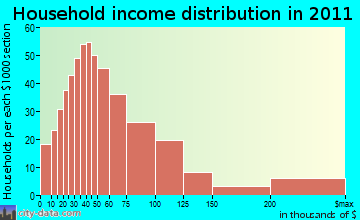 Gilford household income distribution