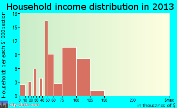 Contoocook household income distribution