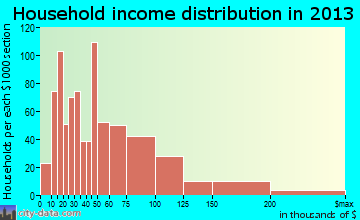 Williamstown household income distribution