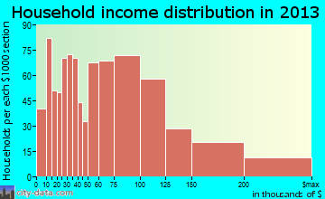 Woodbridge household income distribution