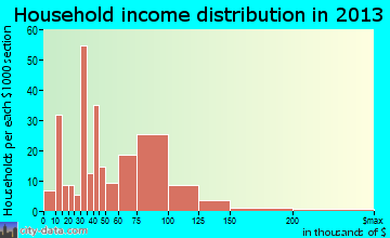Vilonia household income distribution