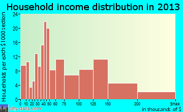 Atlantic Highlands household income distribution