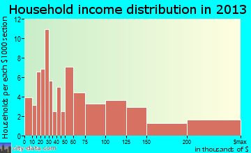 Beach Haven household income distribution