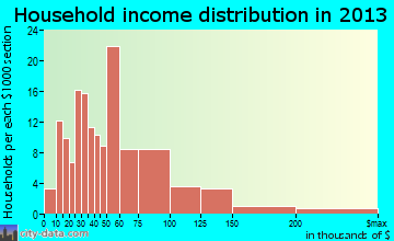 Belvidere household income distribution