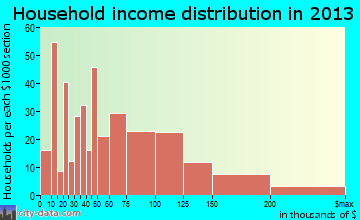 Berlin household income distribution