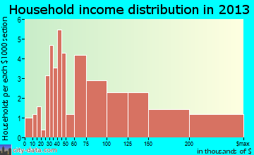 Bloomsbury household income distribution