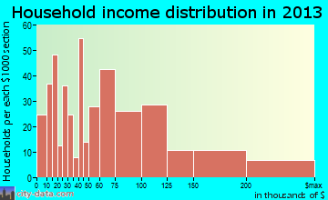 Bogota household income distribution