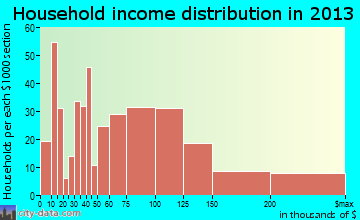 Boonton, NJ household income
