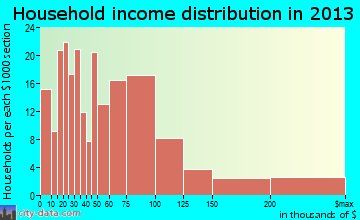 Bradley Beach household income distribution