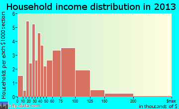Branchville household income distribution
