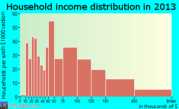 Butler household income distribution
