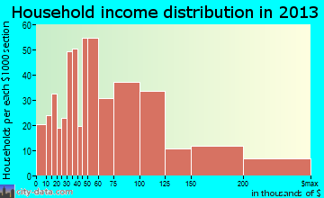 Cherry Hill Mall household income distribution