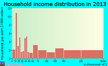 Chester household income distribution