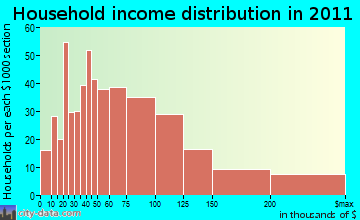 Clark household income distribution