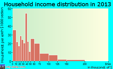 Clementon household income distribution