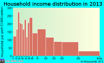 Clifton household income distribution