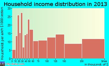 Closter household income distribution
