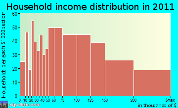 Cranford household income distribution
