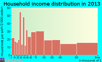 Cresskill household income distribution