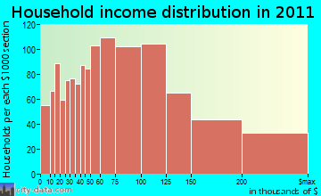 East Brunswick household income distribution