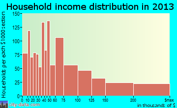 Englewood household income distribution